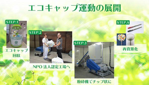 【身近なところから、環境活動】エコキャップ運動スタート!